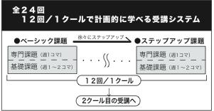 マンガ・アニメ入門クラス受講方法